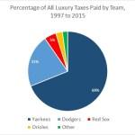 Luxury Tax Total Pie