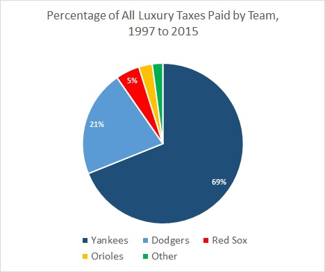 Luxury Tax Total Pie