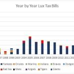Year by Year Lux Tax Bills