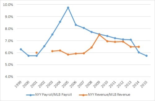 yanks rel payroll to MLB