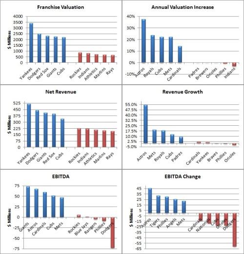 Forbes MLB charts