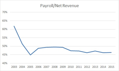 Payroll Net Rev