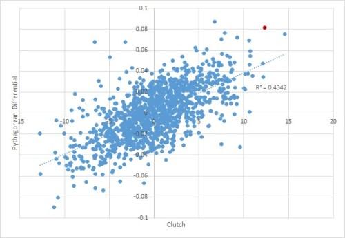 correl-chart