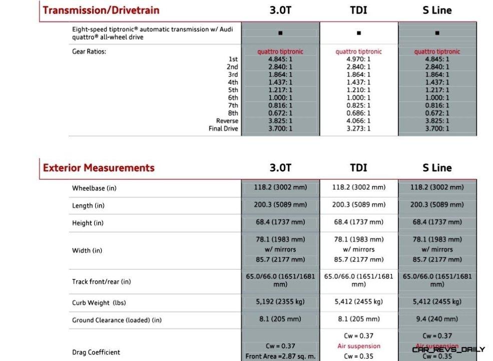 2014 Audi Q7 - Specifications 7