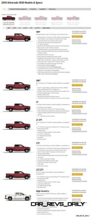 Silverado High Country Visualizer - Colors and 22-inch Wheels Galore1