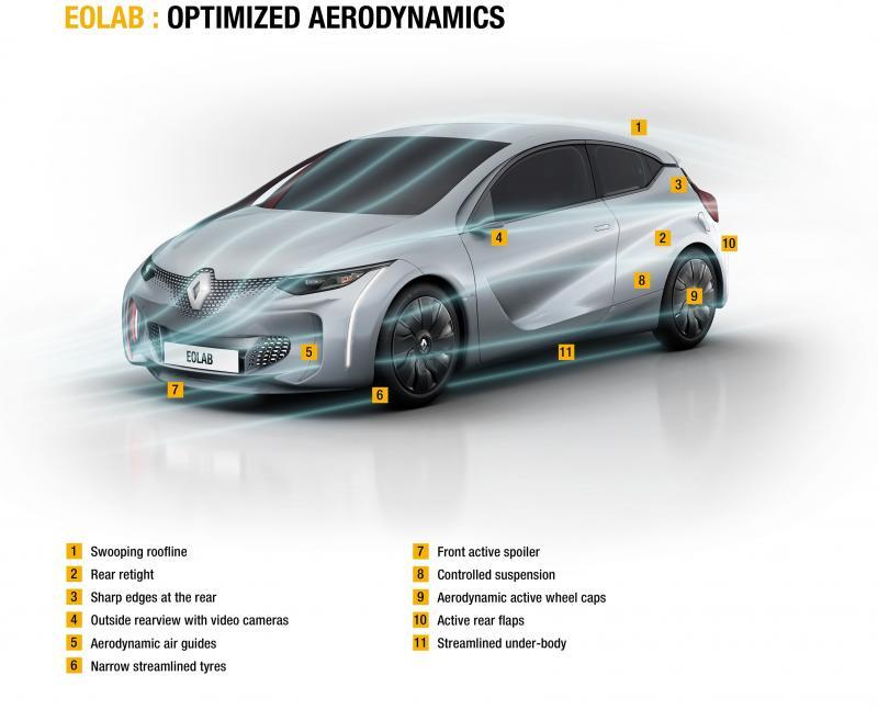 2014 Renault Eolab Concept PHEV 12