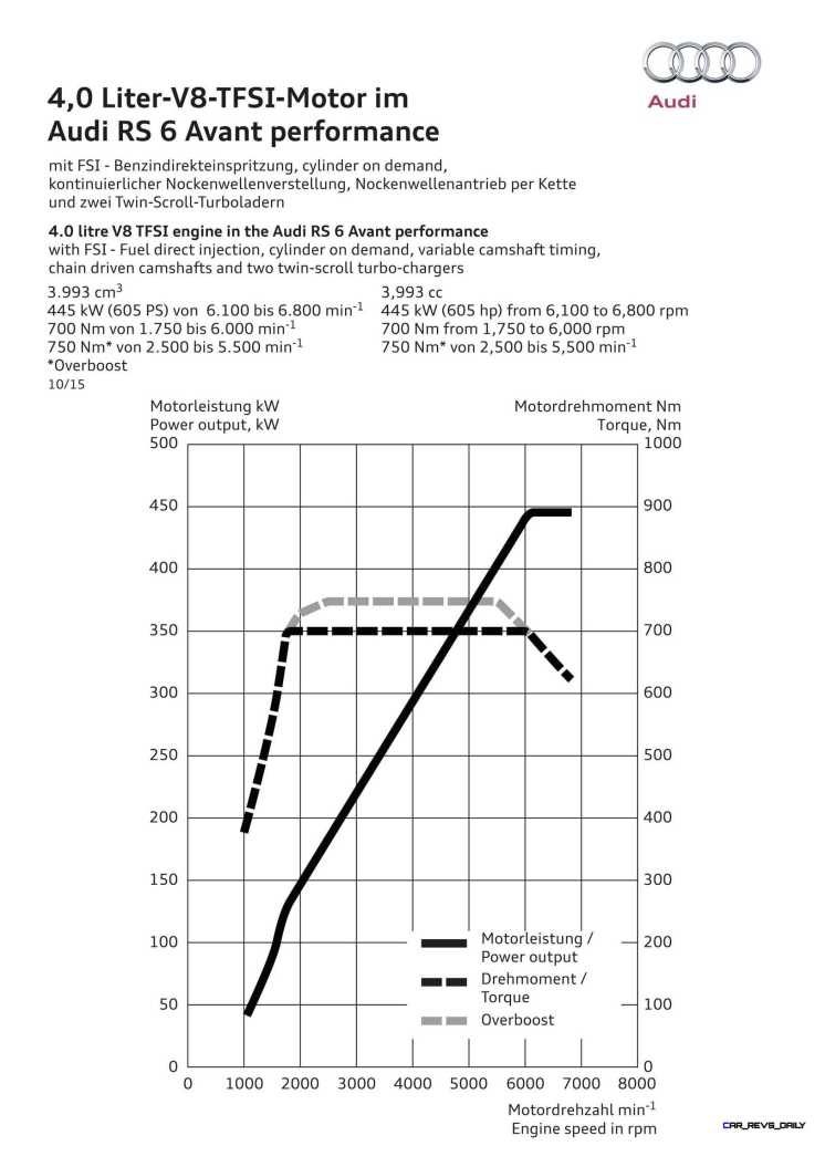 4.0 litre V8 TFSI engine