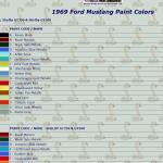 Mecum 2016 Musclecars 1969 Ford Mustang Boss 429 Fastback In Wimbledon White Car Revs Daily Com