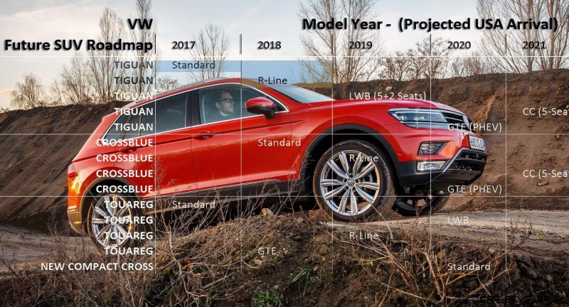 Volkswagen-Tiguan-9--usa-suv-roadmap