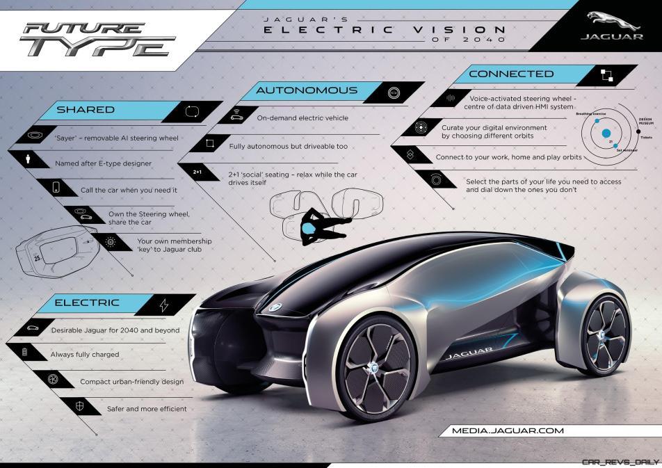 Future_Type_Infographic_2