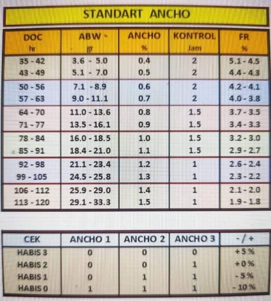 tabel pakan ancho