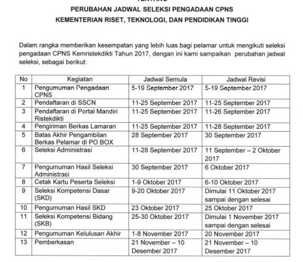 Pengumuman Daftar Nama Hasil Seleksi Administrasi CPNS Kemenristekdikti 2017