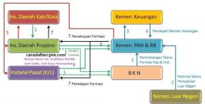 Jadwal Pendaftaran CPNS 2018 Sudah Makin Dekat