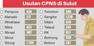 Pengumuman CPNS Kabupaten Minahasa 2018 Lulusan SMA SMK D3 S1