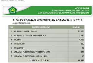 Hasil Akhir Seleksi CPNS Kemenag 2018