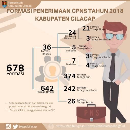 Pengumuman Hasil Seleksi Administrasi CPNS Kabupaten Cilacap 2018