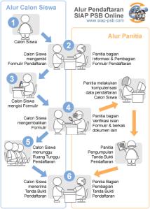 Jadwal dan Syarat Pendaftaran PPDB SMP Negeri 2020 2021