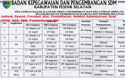 Pengumuman CPNS Kabupaten Pesisir Selatan 2021 Lulusan SMA SMK D3 S1 S2