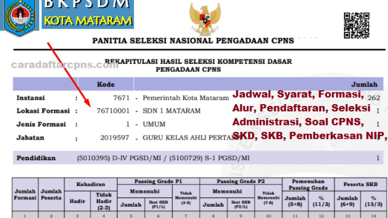 Cpns 2019 Kota Mataram Lulusan Sma Smk D2 D3 S1 S2 S3