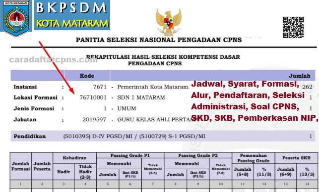Hasil Seleksi Administrasi CPNS Pemkot Mataram 2021