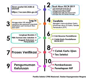 Rincian Formasi CPNS Di 35 Provinsi 2019