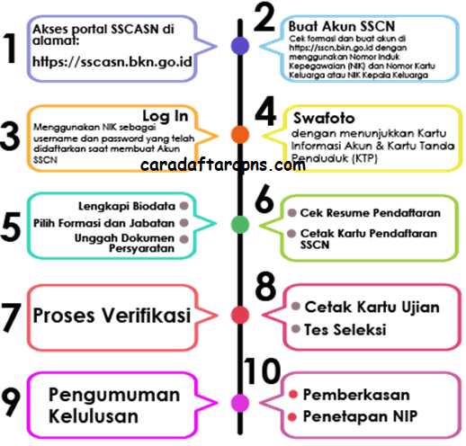 Prioritas Utama Formasi CPNS 2021