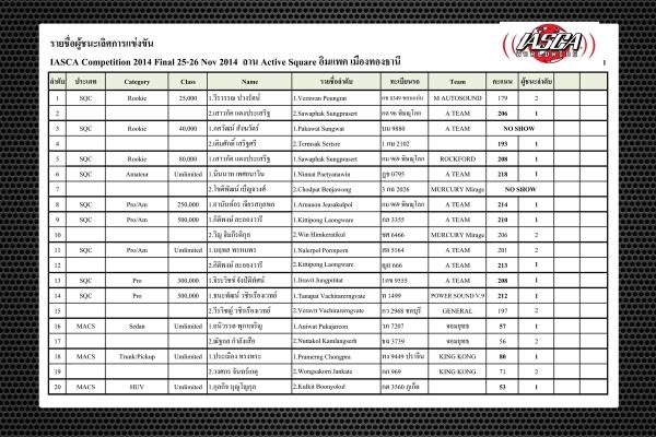 ผลการแข่งขัน IASCA&EMMA Competition 2014 Final อิมแพค เมืองทองธานี 25-26 Nov 2014