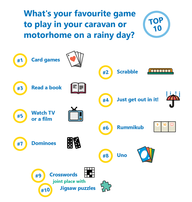 Rainy day games poll results