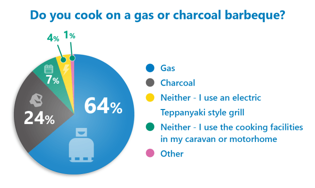 barbecue poll