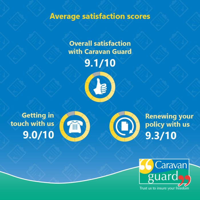 Average satisfaction scores - Overall satisfaction with Caravan Guard = 9.1/10 - Getting in touch with us = 9.0/10 - Renewing your policy with us = 9.3/10