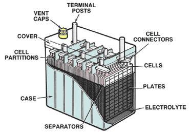 Inside of a battery