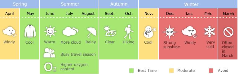 Tourist Seasons