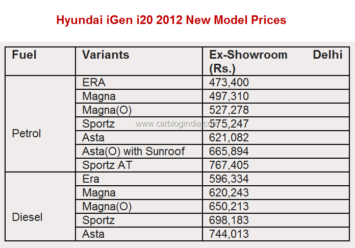 hyundai i20 igen 2012 price in india features pictures and details. Black Bedroom Furniture Sets. Home Design Ideas