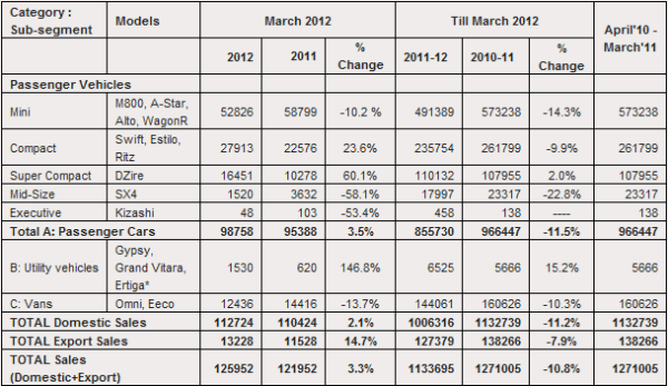 Maruti-suzuki-March-2012-sales-report