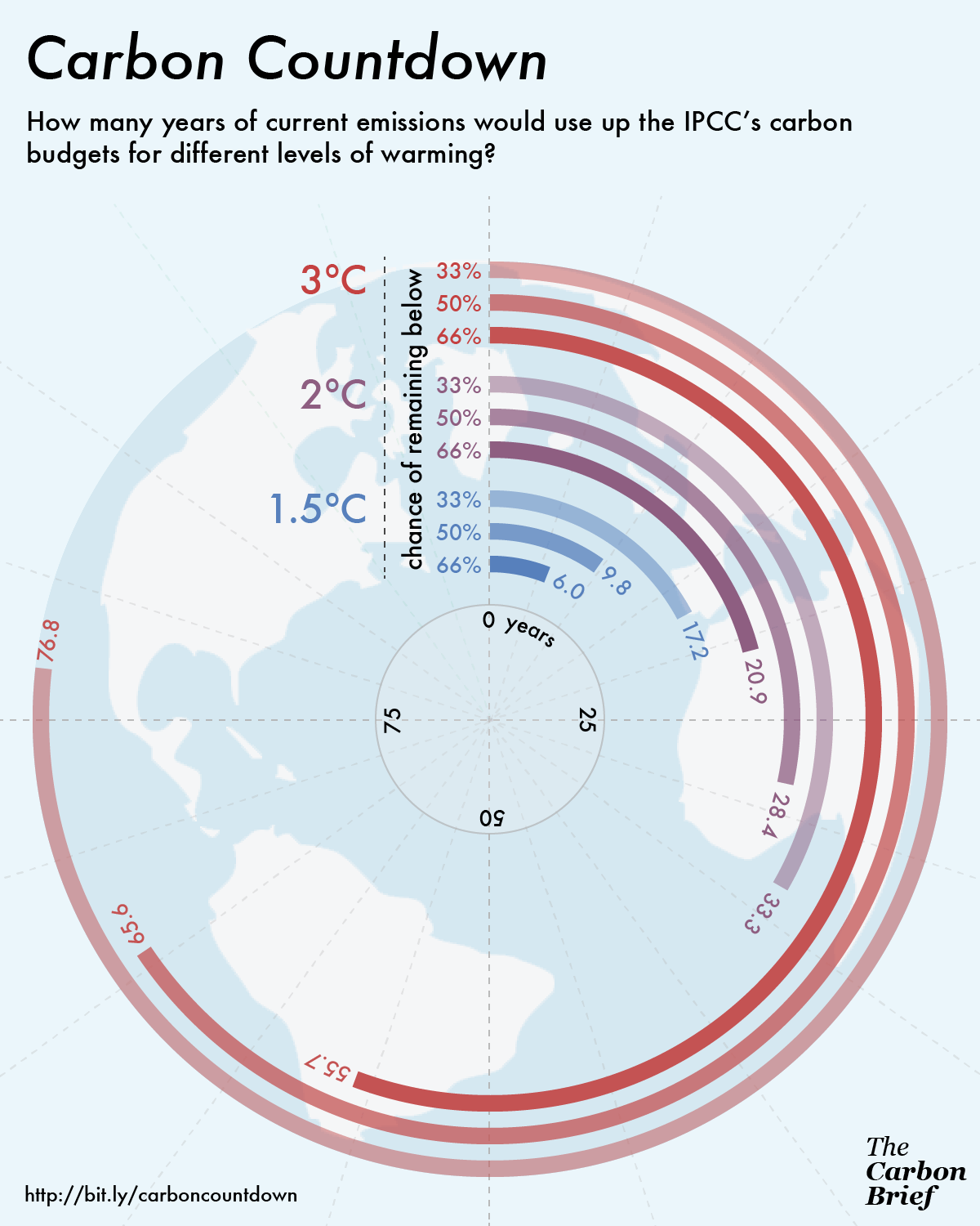Carbon budget countdown infographic for different levels of warming
