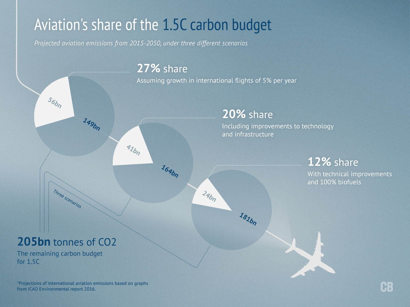 Infographic: Aviation's share of the 1.5C budget