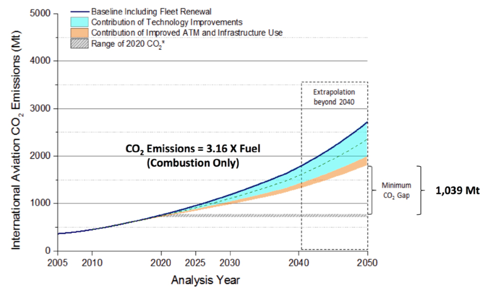 Figure 3 CO2 emissions trends from International Aviation, 2005 to 2050