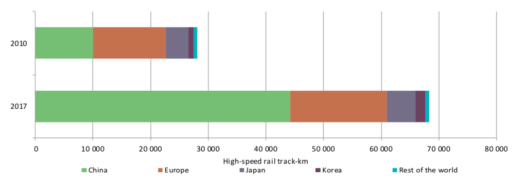 High-speed rail track length in key regions in 2010 and 2017. Source: IEA 2019.