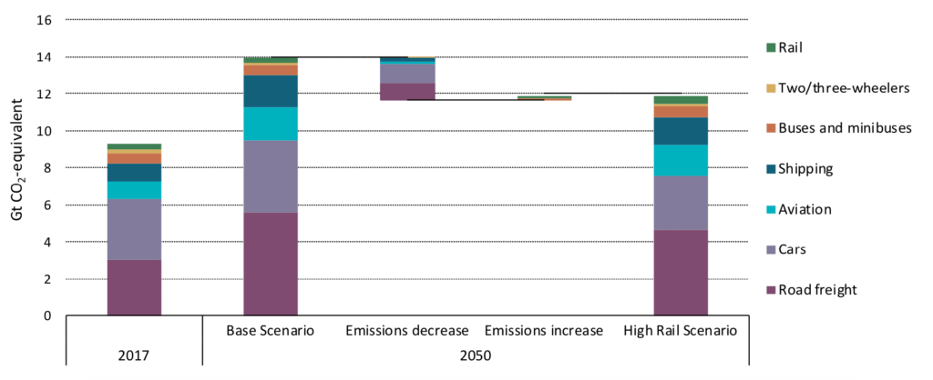 "Well-to-wheel GHG emissions from transport in the IEA's ""base"" and ""high-rail"" scenarios. Source: IEA 2019."