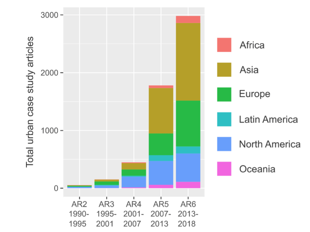 Bar graph showing Total number of papers published that include an urban climate mitigation case study, arranged by date of publication (according to which IPCC assessment report it is eligible for) and region on the world (see legend for colours). Credit: William Lamb