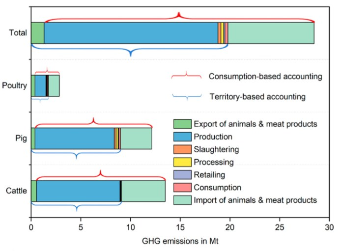 Distribution of greenhouse gas emissions from different sectors in Germany's meat industry. Emissions are shown for production (blue), export (green), slaughtering (orange), processing (yellow), retailing (purple), consumption (pink) and imports (turquoise). Source: Xue et al. (2019)