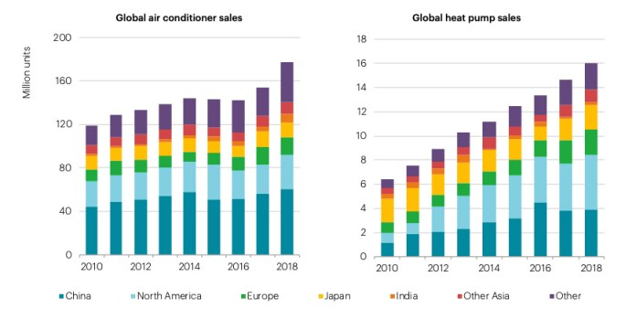 Global sales of electrical air conditioner units and heat pumps both increased in 2018. Heat pump sales are those for primary use in heating, and include air-to-air and air-to-water heat pumps. Source: IEA analysis with calculations partly based on BSRIA (2018) and company and industry association disclosures.