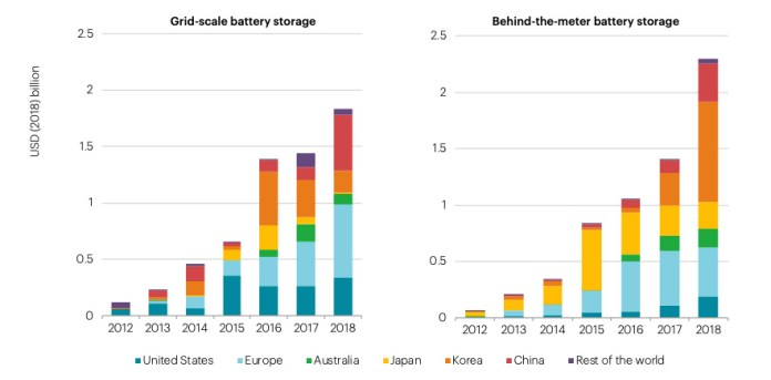 Investment in stationary battery storage increased, both for batteries servicing national grids and those connected to private electrical infrastructure. Source: IEA analysis with calculations based on Clean Horizon (2019), China Energy Storage Alliance (2019) and BNEF (2019).