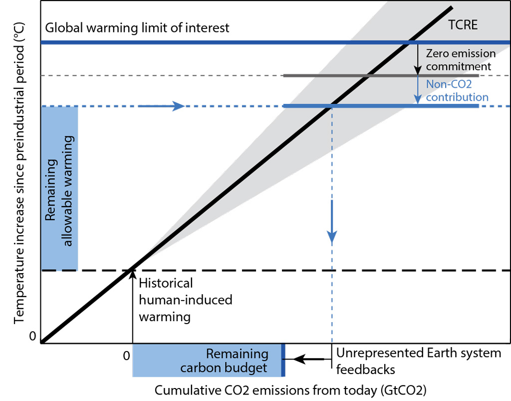 Guest post: A new approach for understanding the remaining carbon ...