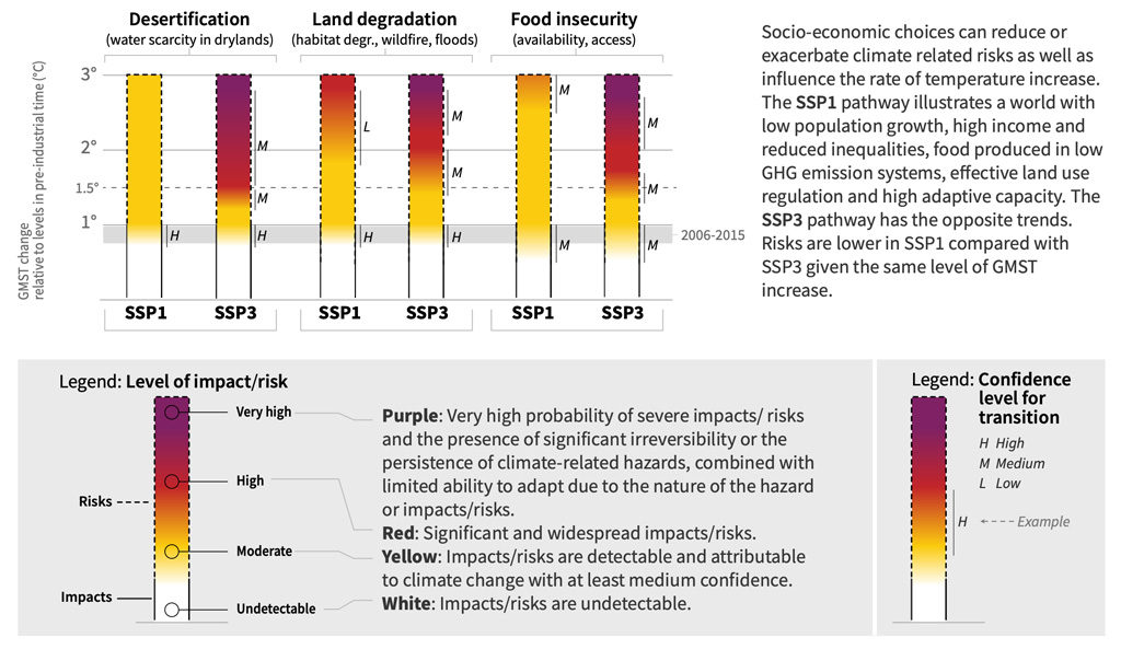"Figure showing how different socioeconomic pathways (SSP1 and SSP3) will affect climate-related risks. The colours represent levels of impact/risk, with purple meaning very high risks and the presence of ""significant irreversibility"", climate-related hazards and limited ability to adapt, and white indicating no impacts that are detectable and attributable to climate change. Letters represent the level of confidence in the findings (with ""L"" representing low, ""M"" representing medium and ""H"" representing high). Source: IPCC land report, Figure SPM. 2b."