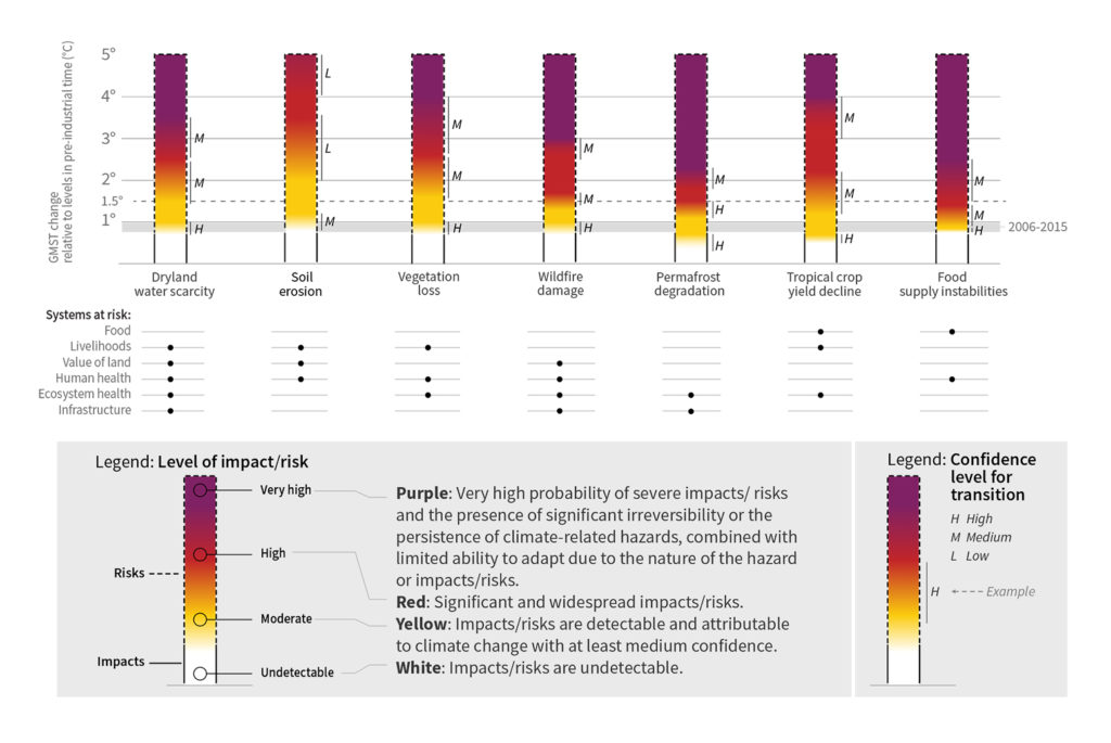 Chart showing the risk of different land system impacts when faced with different levels of temperature rise since pre-industrial times. Source: Figure SPM.2a from the IPCC land report.
