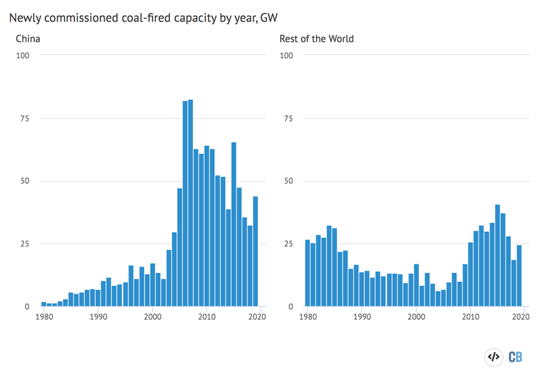 New coal power capacity, gigawatts, added each year between 1980-2019 in China (left panel) and the rest of the world (right). Source: Global Energy Monitor data. Chart by Carbon Brief using Highcharts.