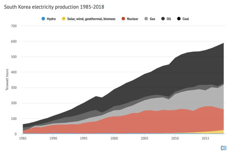 Electricity generation in South Korea by fuel, 1985-2018 (Terawatt hours). Source: BP Statistical Review of World Energy 2019. Chart by Carbon Brief using Highcharts.
