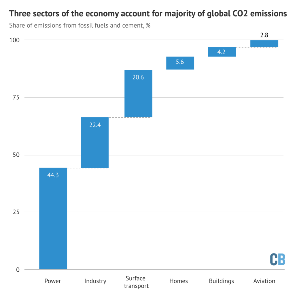 Share of global CO2 emissions from fossil fuels and cement due to each of six sectors of the economy. Source: Le Queré et al. (2020). Chart by Carbon Brief.