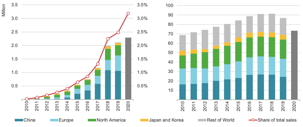 Global sales of electric passenger vehicles – cars, vans and small trucks – and market share, indicated by a red line (left chart). Total light-duty vehicle sales (right). Source: IEA.
